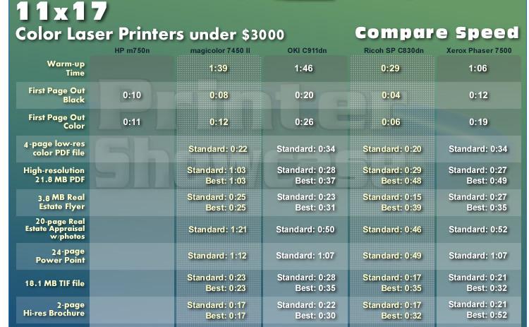 11x17 color laser printers below 3000 and best 11x17 color laser