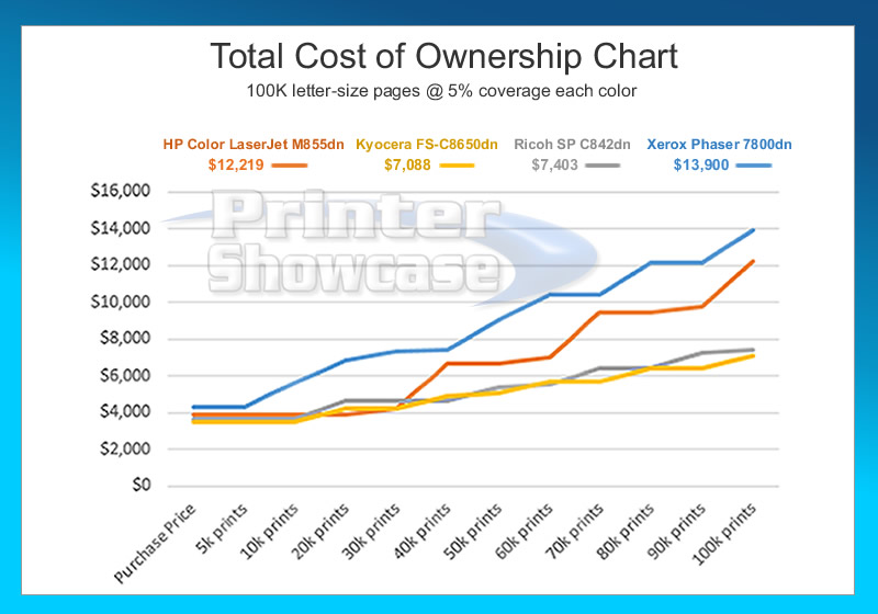 an analysis of the total cost of ownership Total cost of ownership (tco) is a financial estimate that helps consumers and enterprise managers determine direct and indirect costs of a product or system tco goes beyond the initial purchase price or implementation cost to consider the full cost of an asset over its useful life a tco analysis.