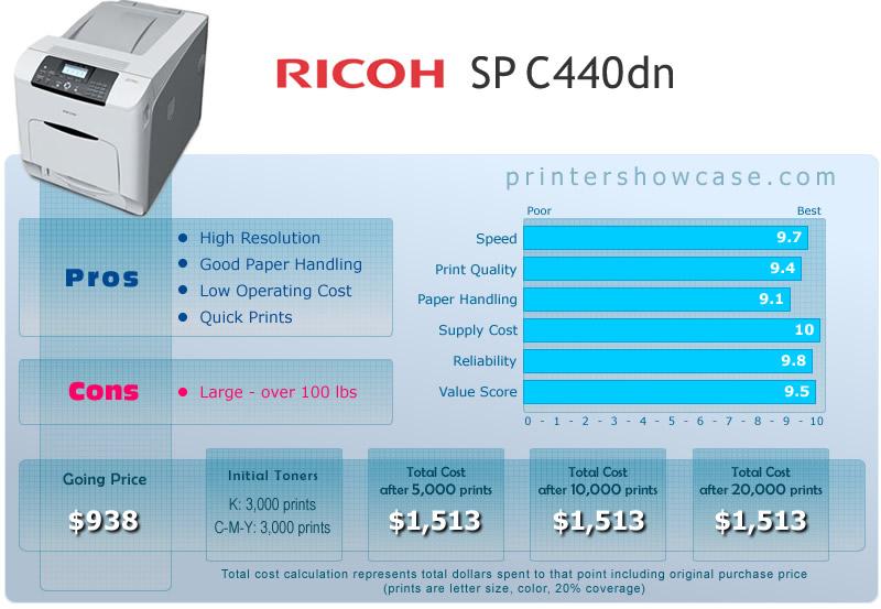 Color Laser Printer Review Ricoh Sp C440dn