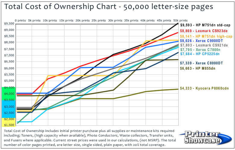 Cost of Ownership Chart